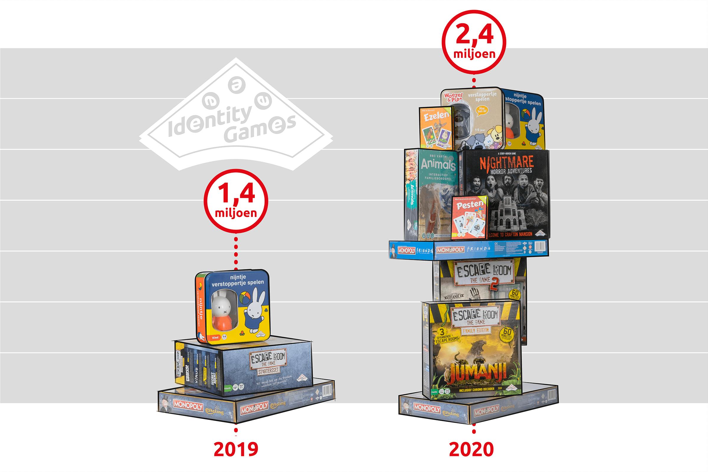 Groeicijfers 2020
